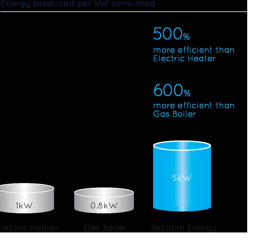 energy savings graph for hot water heat pump