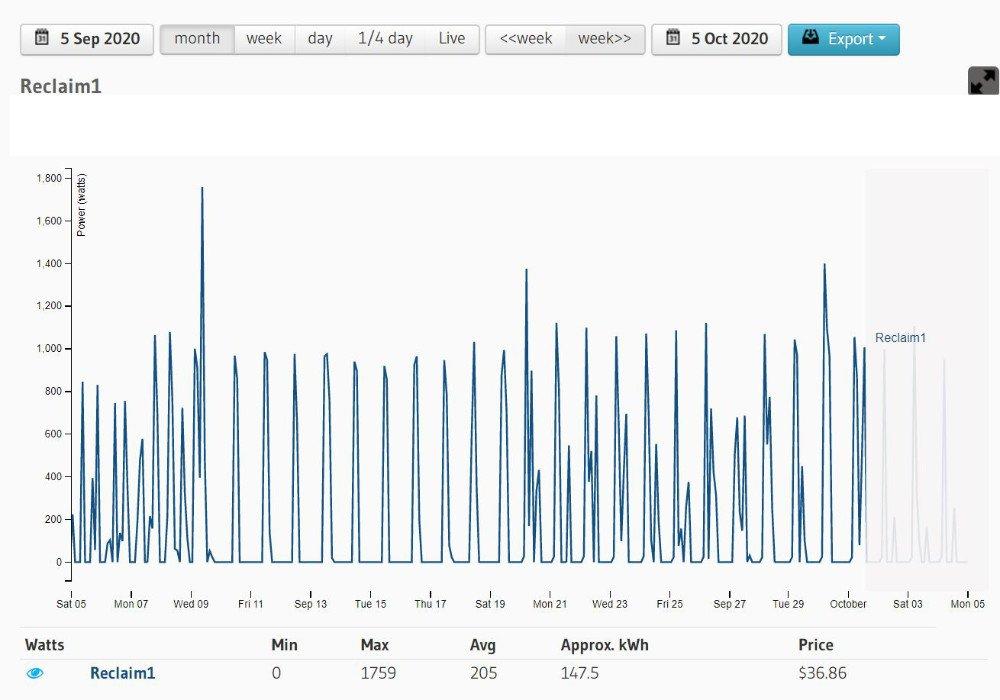 Diagram shoing one month in september