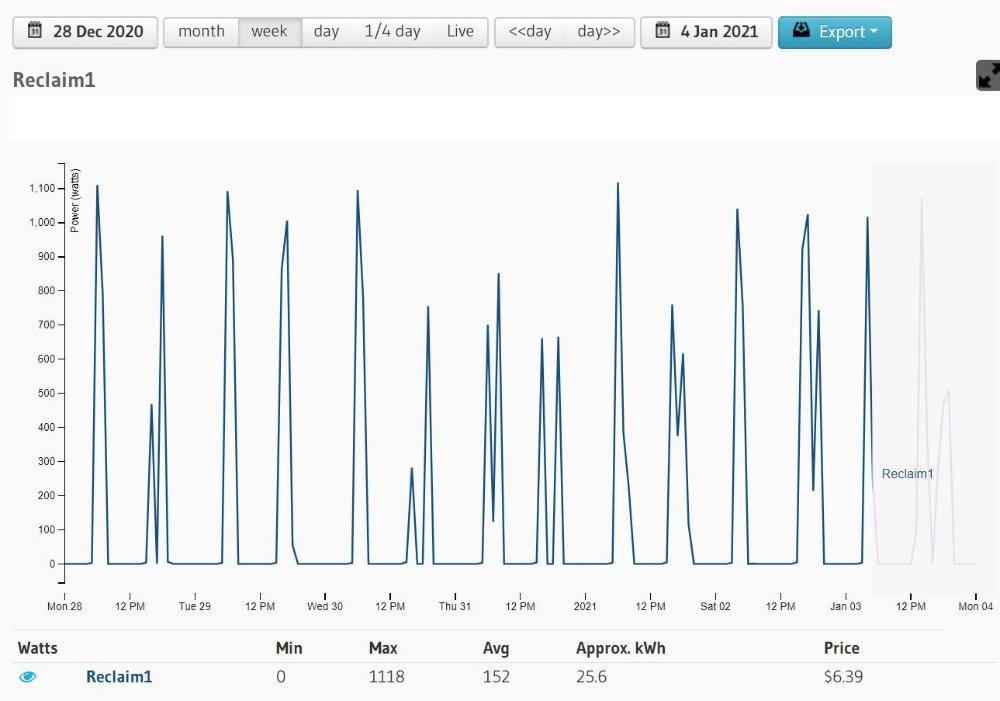 Graph of data for a week in Decemeber 2020